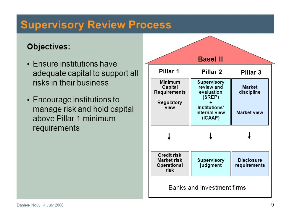 Danièle Nouy | 4 July Supervisory Review Process Objectives: Ensure institutions have adequate capital to support all risks in their business Encourage institutions to manage risk and hold capital above Pillar 1 minimum requirements Basel II Minimum Capital Requirements Regulatory view Supervisory review and evaluation (SREP) + Institutions internal view (ICAAP) Market discipline Market view Credit risk Market risk Operational risk Supervisory judgment Disclosure requirements Banks and investment firms Pillar 1 Pillar 2 Pillar 3