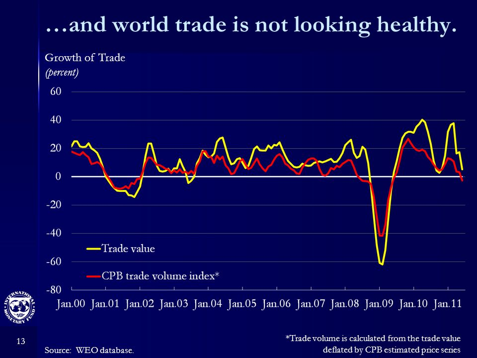 13 …and world trade is not looking healthy. Source: WEO database.