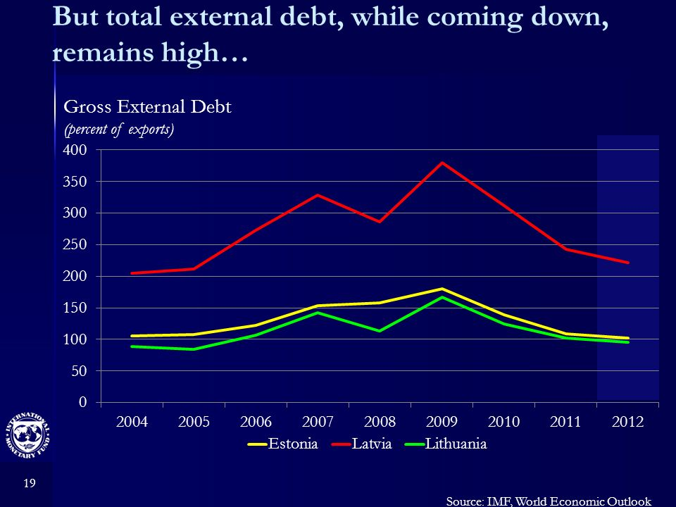 19 But total external debt, while coming down, remains high… Source: IMF, World Economic Outlook Gross External Debt (percent of exports)