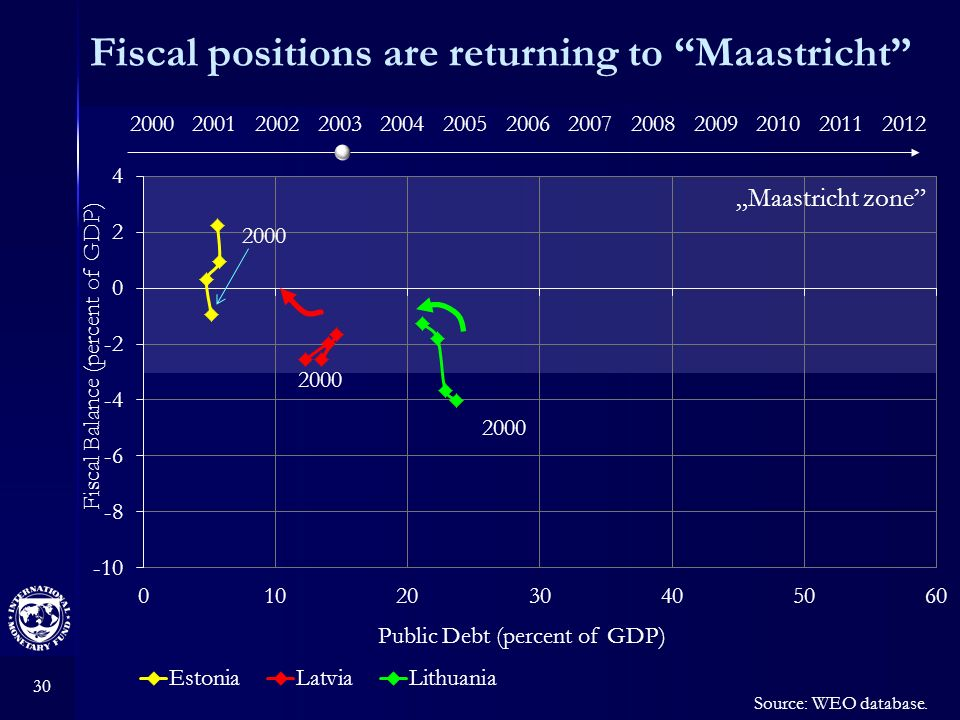 30 Fiscal positions are returning to Maastricht Source: WEO database.