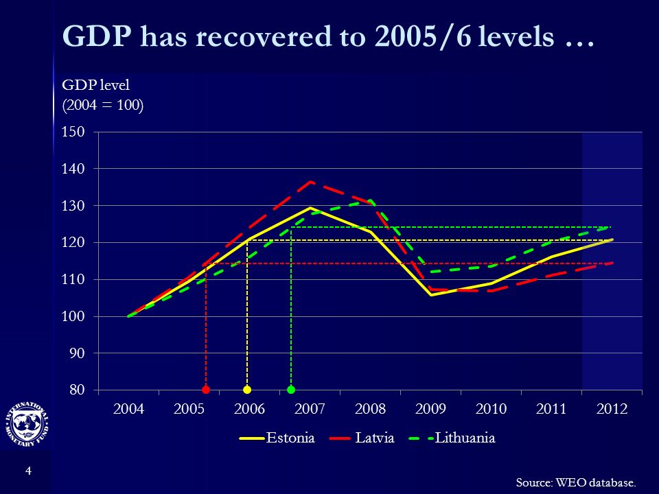 4 GDP has recovered to 2005/6 levels … GDP level (2004 = 100) Source: WEO database.