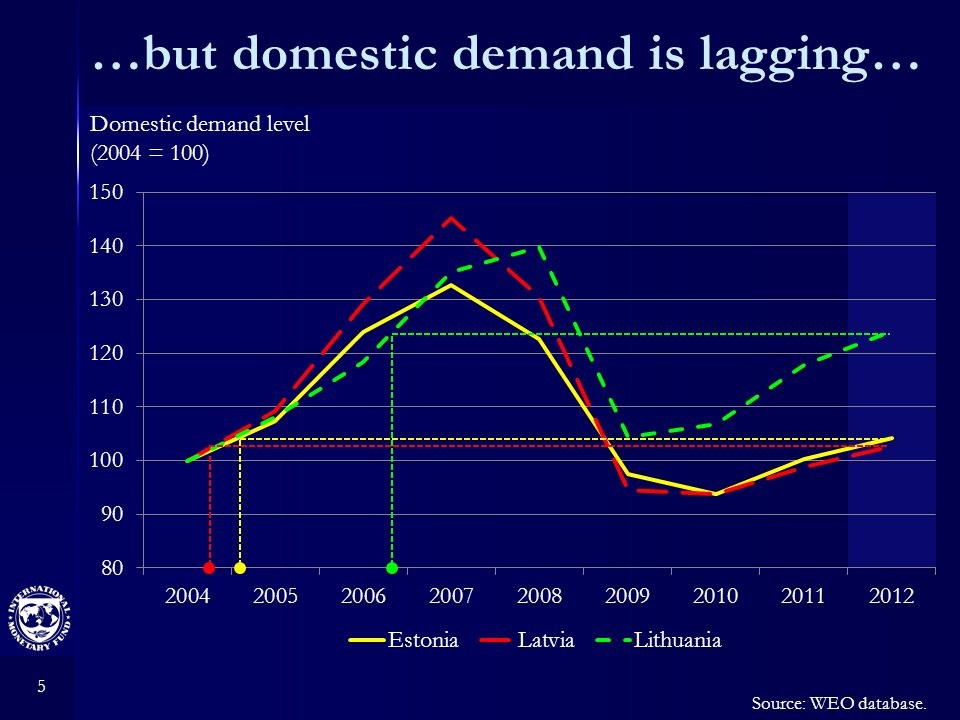 5 …but domestic demand is lagging… Domestic demand level (2004 = 100) Source: WEO database.