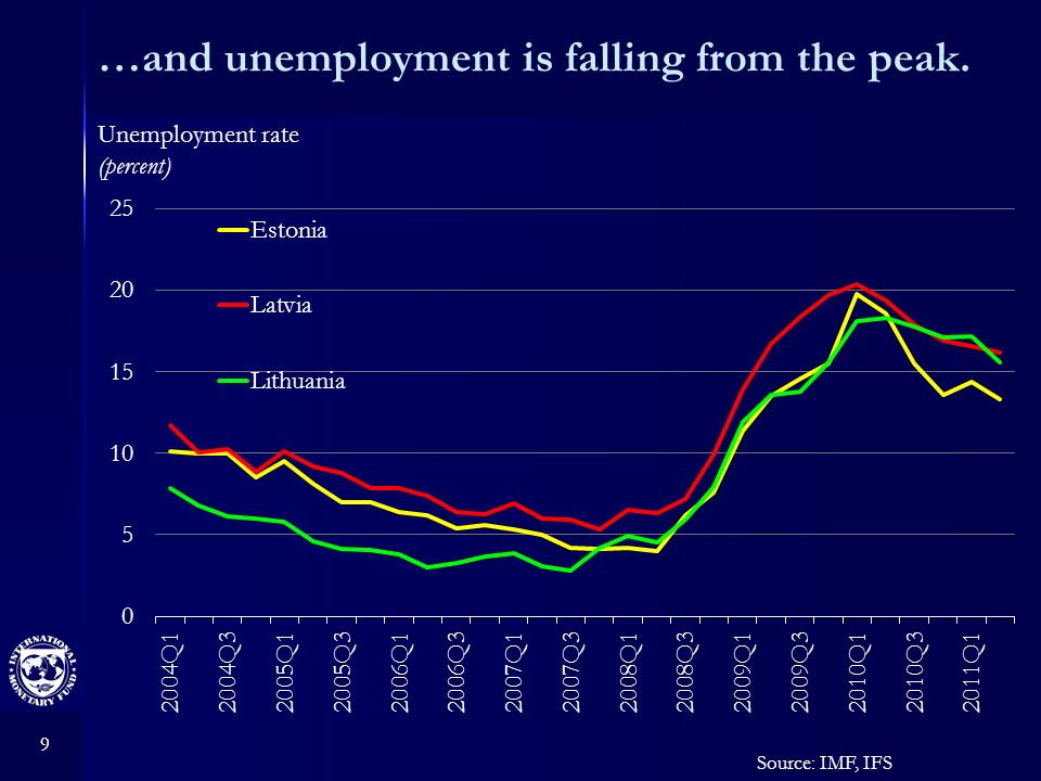 9 …and unemployment is falling from the peak. Source: IMF, IFS Unemployment rate (percent)
