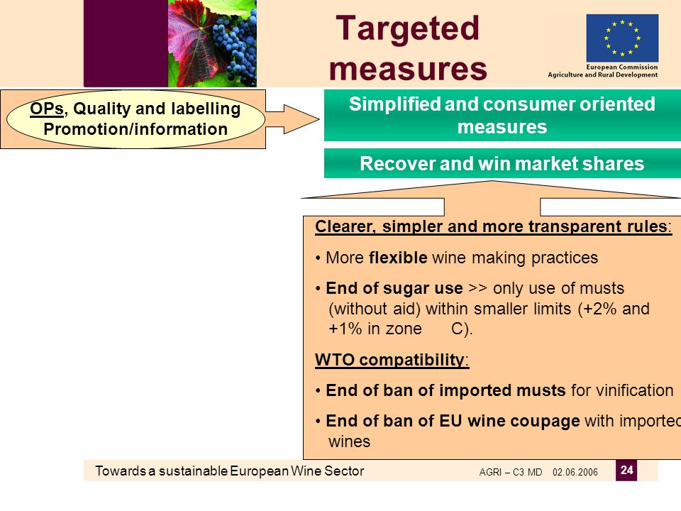 Towards a sustainable European Wine Sector AGRI – C3 MD 02.06.2006 24 Targeted measures Clearer, simpler and more transparent rules: More flexible wine making practices End of sugar use >> only use of musts (without aid) within smaller limits (+2% and +1% in zone C).
