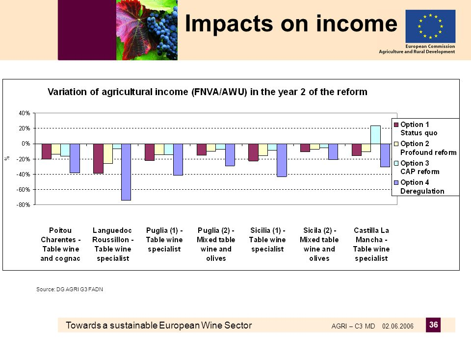 Towards a sustainable European Wine Sector AGRI – C3 MD 02.06.2006 36 Impacts on income Source: DG AGRI G3 FADN