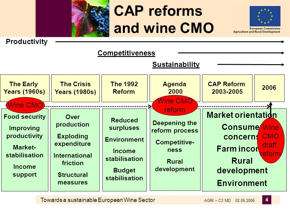 Towards a sustainable European Wine Sector AGRI – C3 MD 02.06.2006 4 Reduced surpluses Environment Income stabilisation Budget stabilisation Food security Improving productivity Market- stabilisation Income support Over production Exploding expenditure International friction Structural measures Deepening the reform process Competitive- ness Rural development Market orientation Consumer concerns Farm income Rural development Environment The Early Years (1960s) The Crisis Years (1980s) The 1992 Reform Agenda 2000 CAP Reform 2003-2005 Productivity Competitiveness Sustainability CAP reforms and wine CMO Wine CMO reform 2006 Wine CMO draft reform