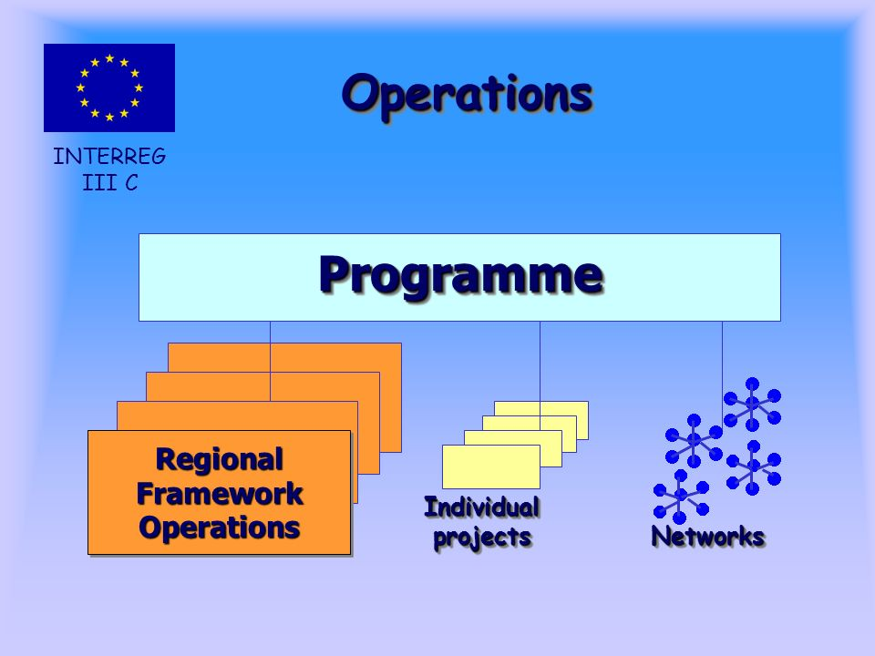 INTERREG III C OperationsOperations ProgrammeProgramme Individual projects NetworksNetworks Regional Framework Operations