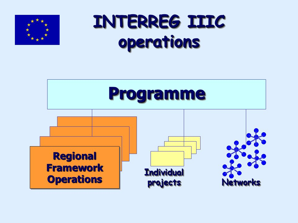 INTERREG IIIC operations ProgrammeProgramme Individual projects NetworksNetworks Regional Framework Operations