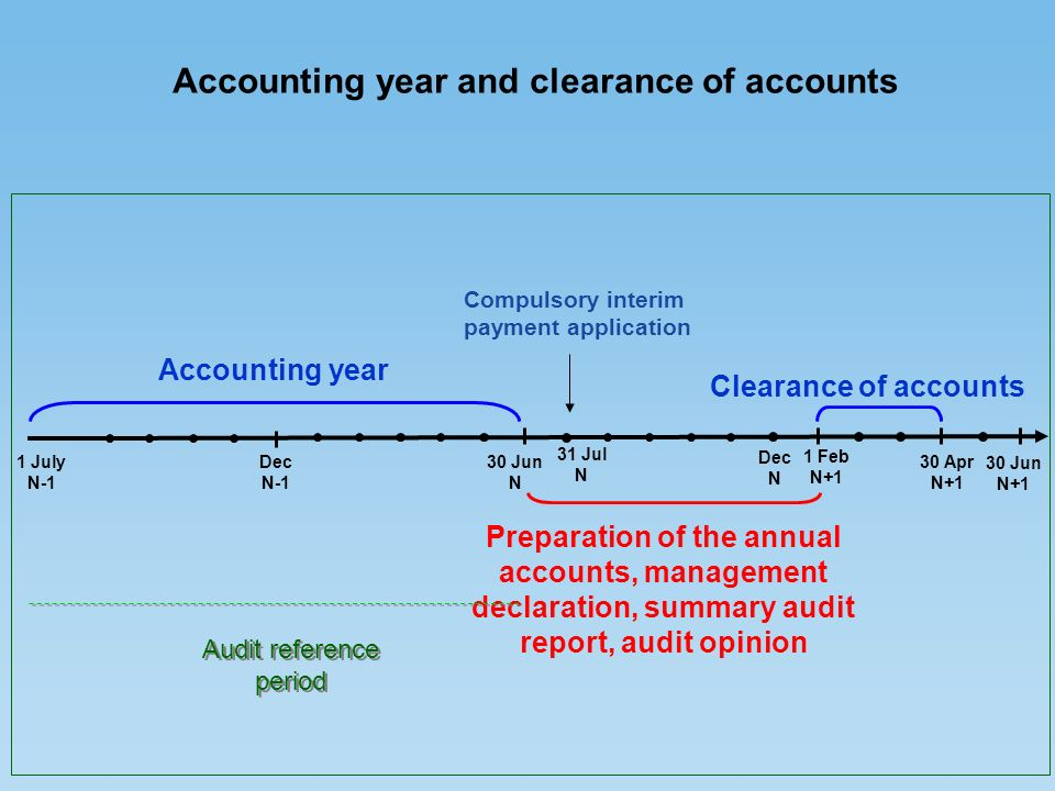 Dec N-1 30 Jun N Dec N 1 Feb N+1 30 Apr N+1 Accounting year Preparation of the annual accounts, management declaration, summary audit report, audit opinion Clearance of accounts 30 Jun N+1 1 July N-1 Audit reference period Accounting year and clearance of accounts Compulsory interim payment application 31 Jul N