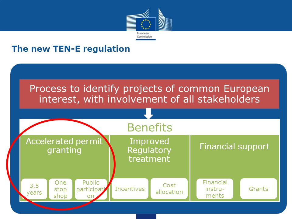 The new TEN-E regulation Process to identify projects of common European interest, with involvement of all stakeholders Accelerated permit granting Improved Regulatory treatment Financial support Benefits 3.5 years One stop shop Incentives Cost allocation Financial instru- ments Grants Public participati on