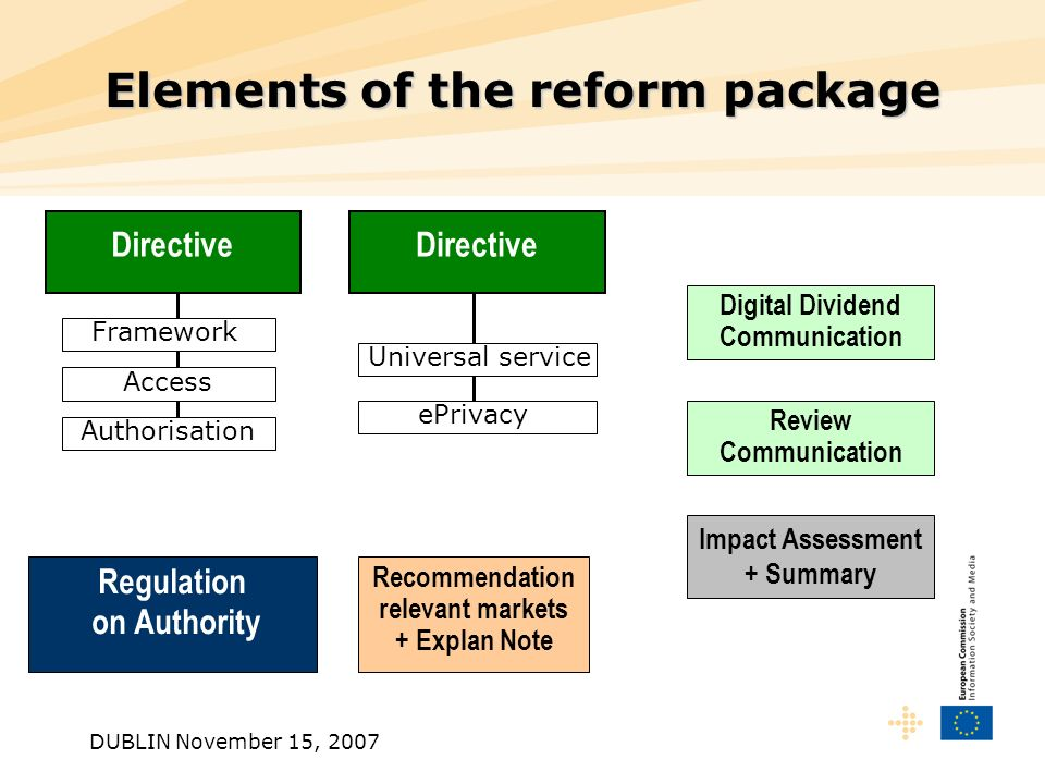 DUBLIN November 15, 2007 Review Communication Elements of the reform package Directive Regulation on Authority Digital Dividend Communication Recommendation relevant markets + Explan Note Impact Assessment + Summary Framework Access Authorisation ePrivacy Universal service Directive