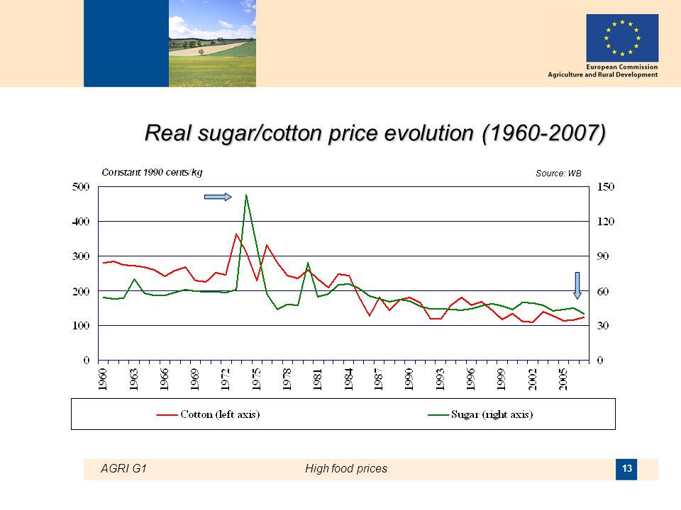 AGRI G1High food prices 13 Real sugar/cotton price evolution ( )
