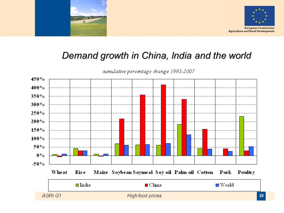 AGRI G1High food prices 22 Demand growth in China, India and the world