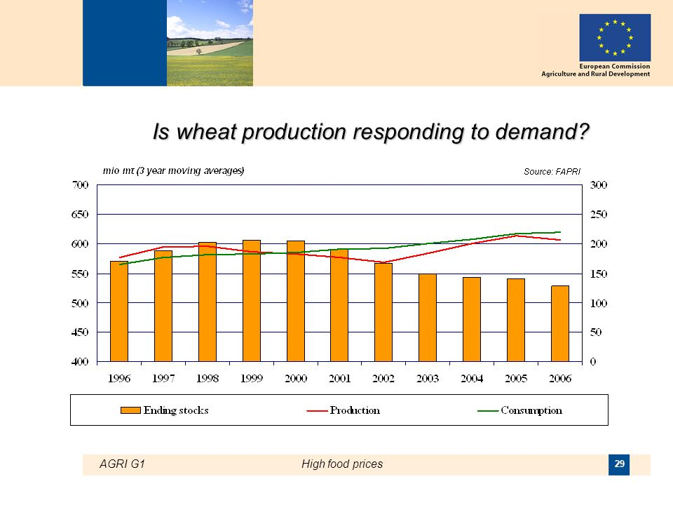AGRI G1High food prices 29 Is wheat production responding to demand