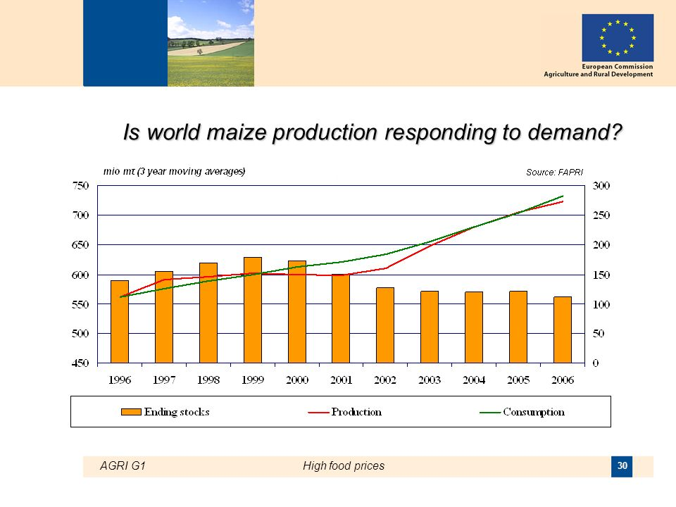 AGRI G1High food prices 30 Is world maize production responding to demand