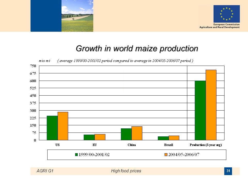 AGRI G1High food prices 31 Growth in world maize production