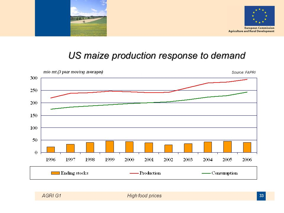 AGRI G1High food prices 33 US maize production response to demand