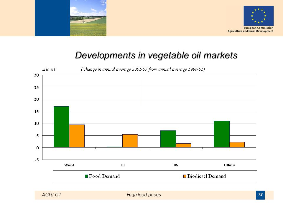 AGRI G1High food prices 37 Developments in vegetable oil markets