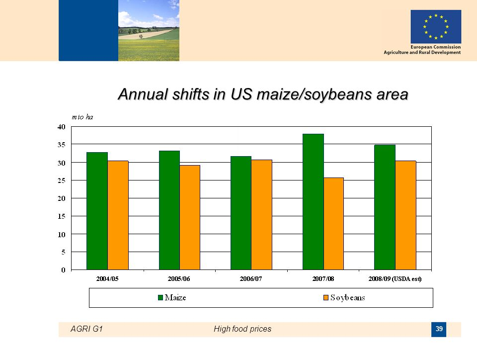 AGRI G1High food prices 39 Annual shifts in US maize/soybeans area