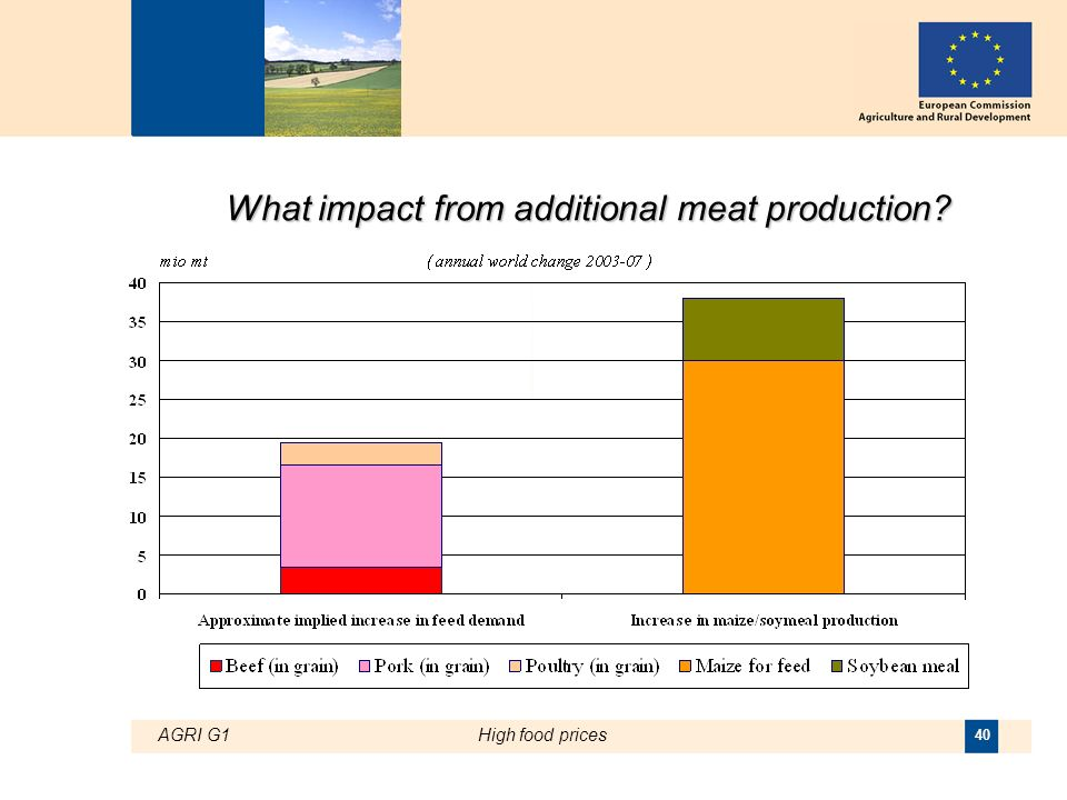 AGRI G1High food prices 40 What impact from additional meat production
