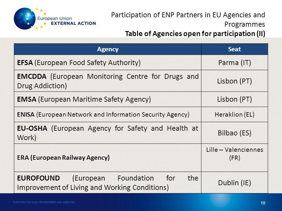 Participation of ENP Partners in EU Agencies and Programmes Table of Agencies open for participation (II) AgencySeat EFSA (European Food Safety Authority)Parma (IT) EMCDDA (European Monitoring Centre for Drugs and Drug Addiction) Lisbon (PT) EMSA (European Maritime Safety Agency)Lisbon (PT) ENISA (European Network and Information Security Agency)Heraklion (EL) EU-OSHA (European Agency for Safety and Health at Work) Bilbao (ES) ERA (European Railway Agency) Lille – Valenciennes (FR) EUROFOUND (European Foundation for the Improvement of Living and Working Conditions) Dublin (IE) PARTICIPATION IN EU PROGRAMMES AND AGENCIES 18