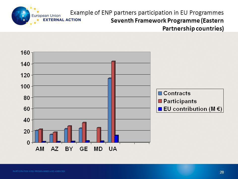 Example of ENP partners participation in EU Programmes Seventh Framework Programme (Eastern Partnership countries) PARTICIPATION IN EU PROGRAMMES AND AGENCIES 28