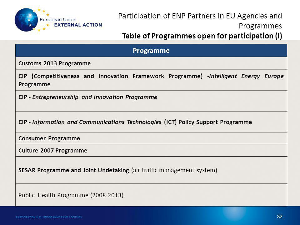 Participation of ENP Partners in EU Agencies and Programmes Table of Programmes open for participation (I) Programme Customs 2013 Programme CIP (Competitiveness and Innovation Framework Programme) -Intelligent Energy Europe Programme CIP - Entrepreneurship and Innovation Programme CIP - Information and Communications Technologies (ICT) Policy Support Programme Consumer Programme Culture 2007 Programme SESAR Programme and Joint Undetaking (air traffic management system) Public Health Programme (2008-2013) PARTICIPATION IN EU PROGRAMMES AND AGENCIES 32