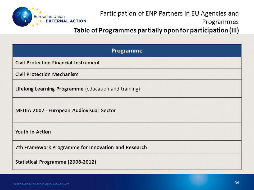 Participation of ENP Partners in EU Agencies and Programmes Table of Programmes partially open for participation (III) Programme Civil Protection Financial Instrument Civil Protection Mechanism Lifelong Learning Programme (education and training) MEDIA 2007 - European Audiovisual Sector Youth in Action 7th Framework Programme for Innovation and Research Statistical Programme (2008-2012) PARTICIPATION IN EU PROGRAMMES AND AGENCIES 34