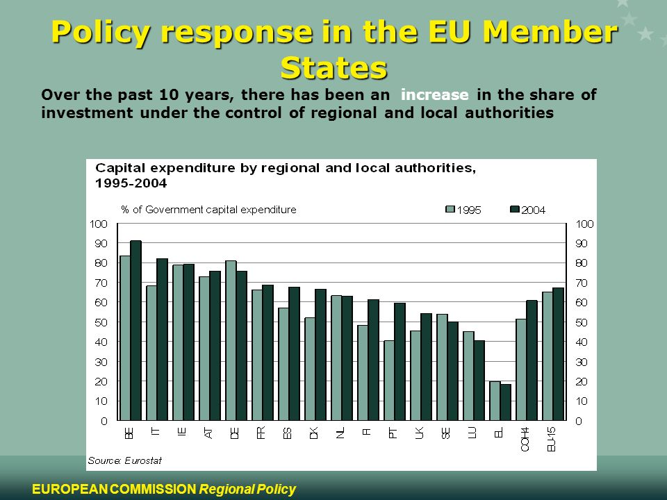 10 EUROPEAN COMMISSION Regional Policy Policy response in the EU Member States Over the past 10 years, there has been an increase in the share of investment under the control of regional and local authorities