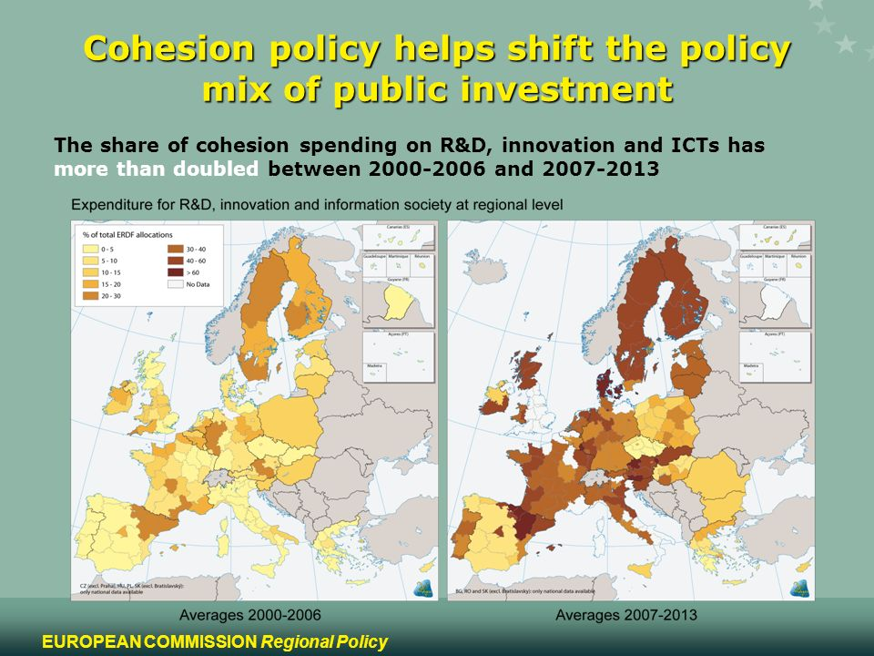 12 EUROPEAN COMMISSION Regional Policy Cohesion policy helps shift the policy mix of public investment The share of cohesion spending on R&D, innovation and ICTs has more than doubled between and