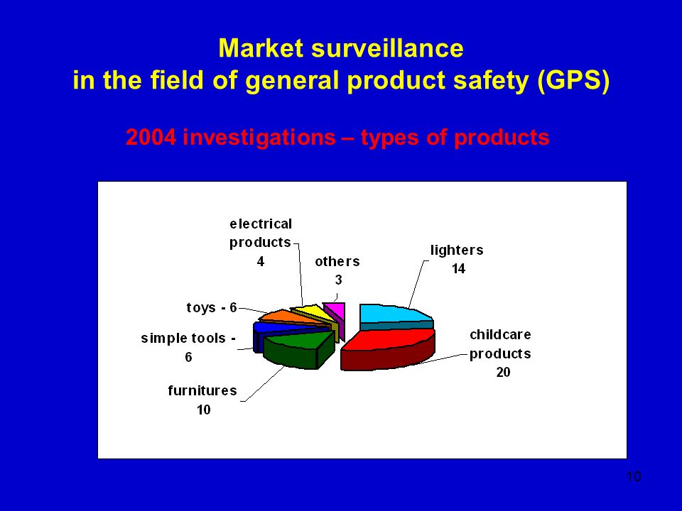 10 Market surveillance in the field of general product safety (GPS) 2004 investigations – types of products