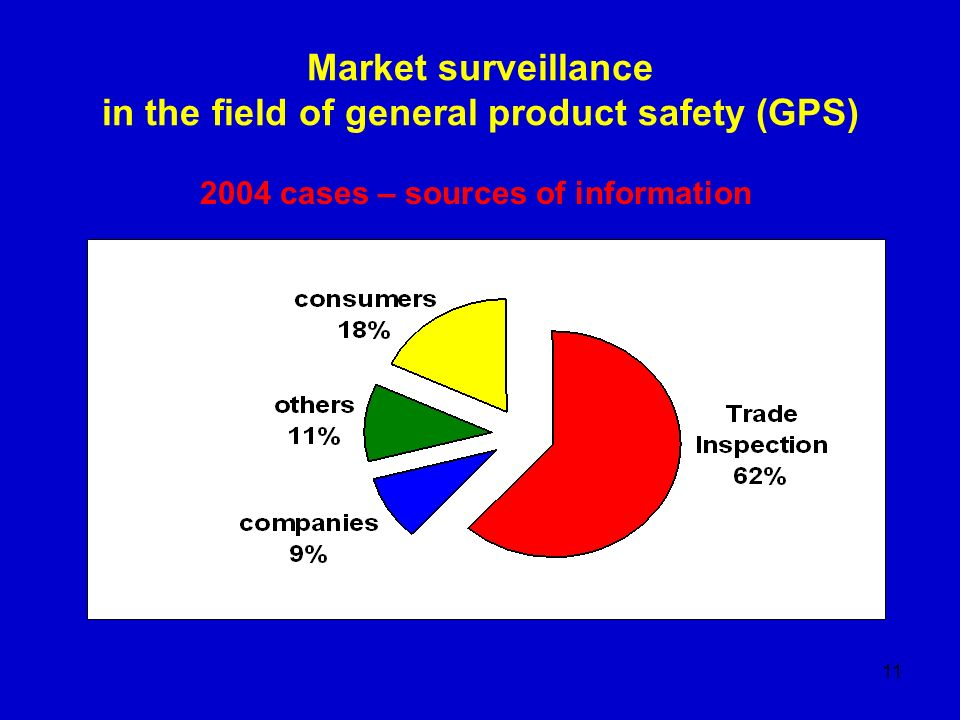 11 Market surveillance in the field of general product safety (GPS) 2004 cases – sources of information