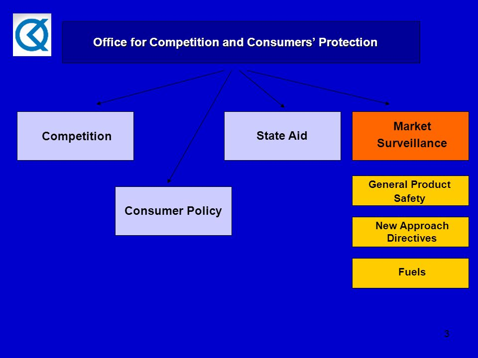 3 UOKiK Office for Competition and Consumers Protection Competition State Aid Consumer Policy Market Surveillance General Product Safety New Approach Directives Fuels
