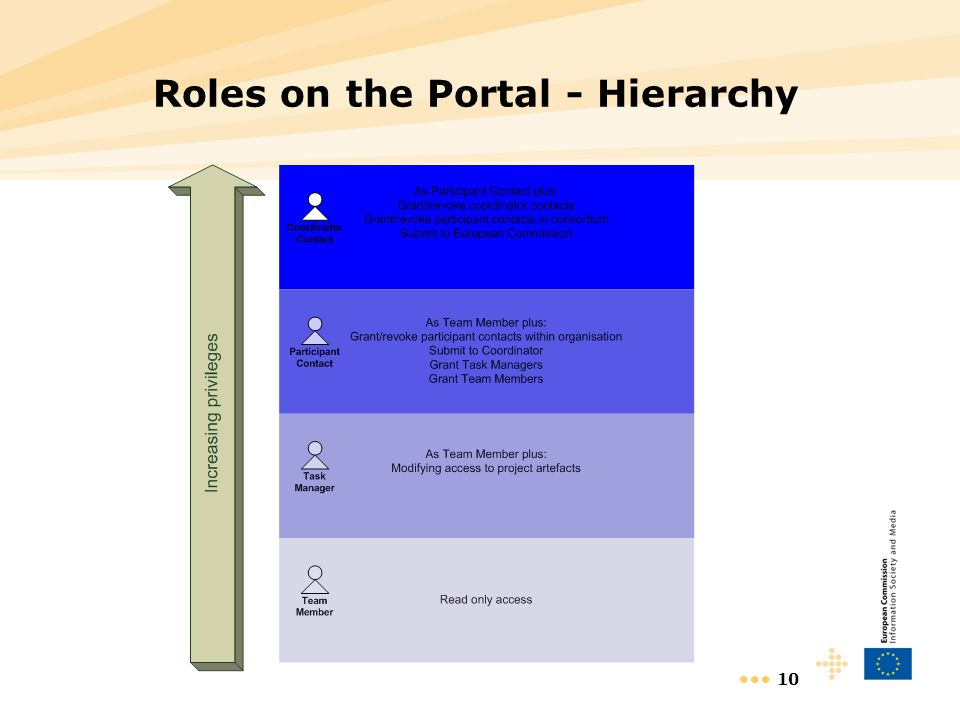 10 Roles on the Portal - Hierarchy