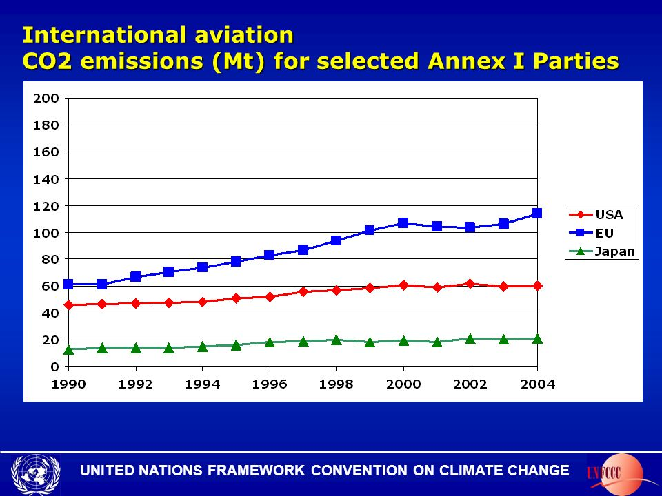 UNITED NATIONS FRAMEWORK CONVENTION ON CLIMATE CHANGE International aviation CO2 emissions (Mt) for selected Annex I Parties