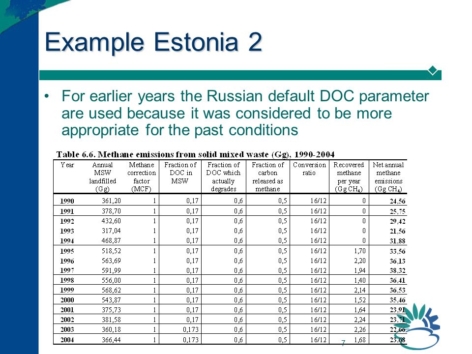 7 Example Estonia 2 For earlier years the Russian default DOC parameter are used because it was considered to be more appropriate for the past conditions