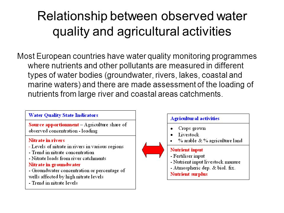 Relationship between observed water quality and agricultural activities Most European countries have water quality monitoring programmes where nutrients and other pollutants are measured in different types of water bodies (groundwater, rivers, lakes, coastal and marine waters) and there are made assessment of the loading of nutrients from large river and coastal areas catchments.