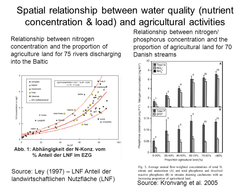 Spatial relationship between water quality (nutrient concentration & load) and agricultural activities Source: Kronvang et al.