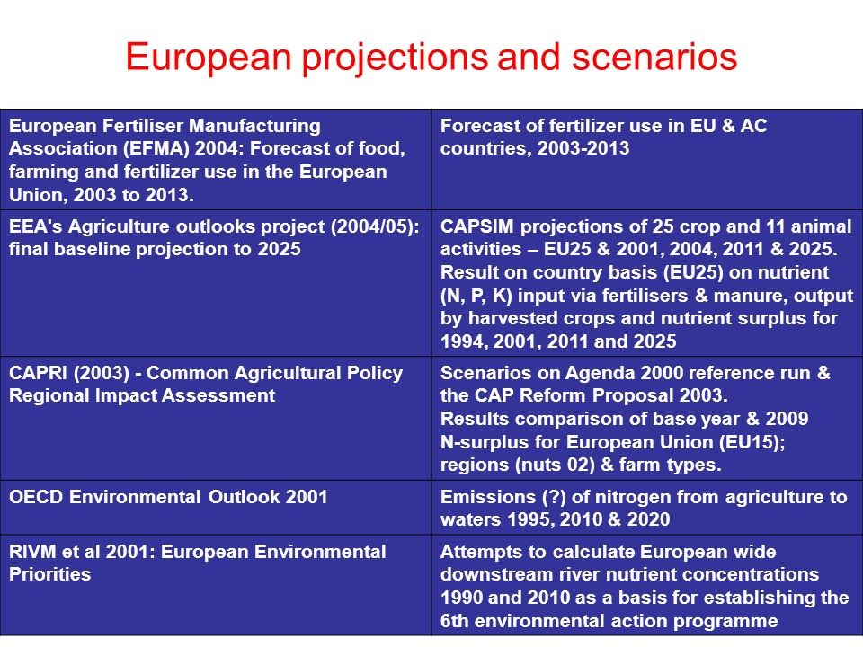 European projections and scenarios European Fertiliser Manufacturing Association (EFMA) 2004: Forecast of food, farming and fertilizer use in the European Union, 2003 to 2013.