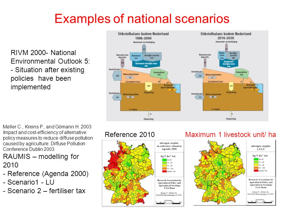 Examples of national scenarios RIVM 2000- National Environmental Outlook 5: - Situation after existing policies have been implemented Møller C., Kreins P., and Gömann H.