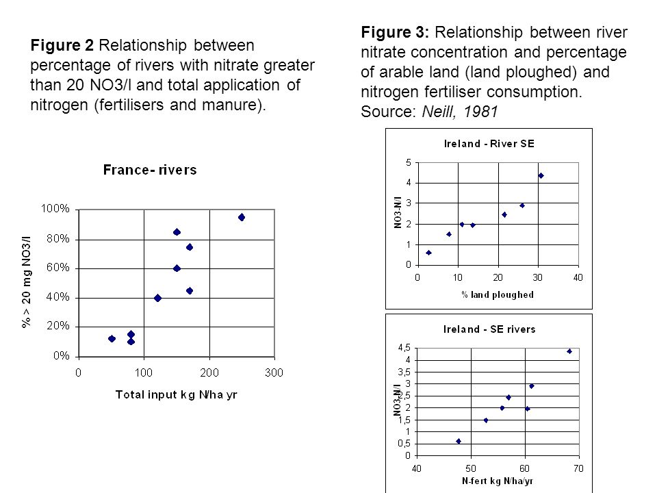 Figure 2 Relationship between percentage of rivers with nitrate greater than 20 NO3/l and total application of nitrogen (fertilisers and manure).