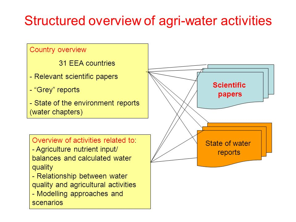 Structured overview of agri-water activities Scientific papers State of water reports Country overview 31 EEA countries - Relevant scientific papers - Grey reports - State of the environment reports (water chapters) Overview of activities related to: - Agriculture nutrient input/ balances and calculated water quality - Relationship between water quality and agricultural activities - Modelling approaches and scenarios
