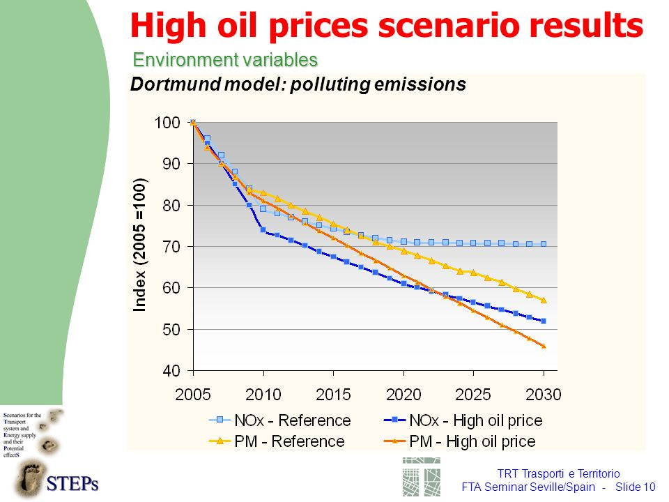 TRT Trasporti e Territorio FTA Seminar Seville/Spain - Slide 10 Environment variables High oil prices scenario results Dortmund model: polluting emissions