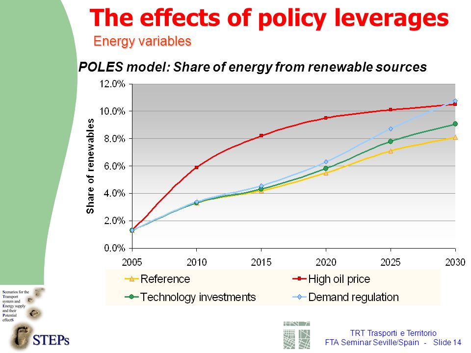 TRT Trasporti e Territorio FTA Seminar Seville/Spain - Slide 14 POLES model: Share of energy from renewable sources Energy variables The effects of policy leverages