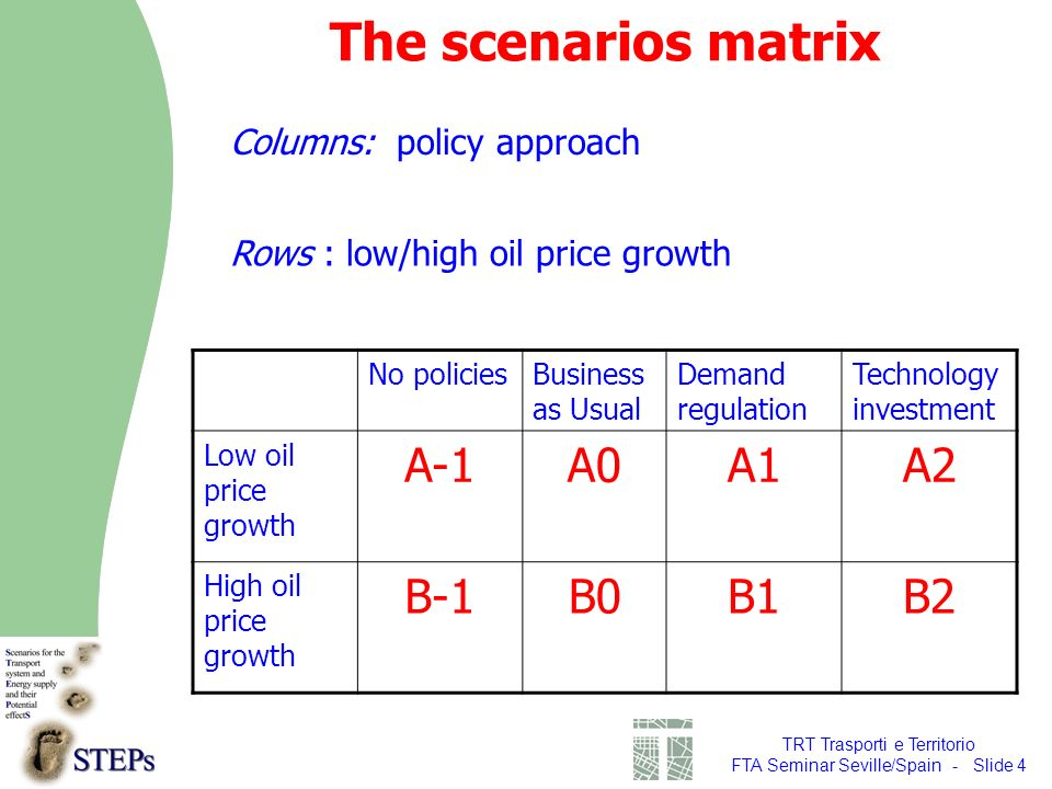 TRT Trasporti e Territorio FTA Seminar Seville/Spain - Slide 4 The scenarios matrix Columns: policy approach No policiesBusiness as Usual Demand regulation Technology investment Low oil price growth A-1A0A1A2 High oil price growth B-1B0B1B2 Rows : low/high oil price growth