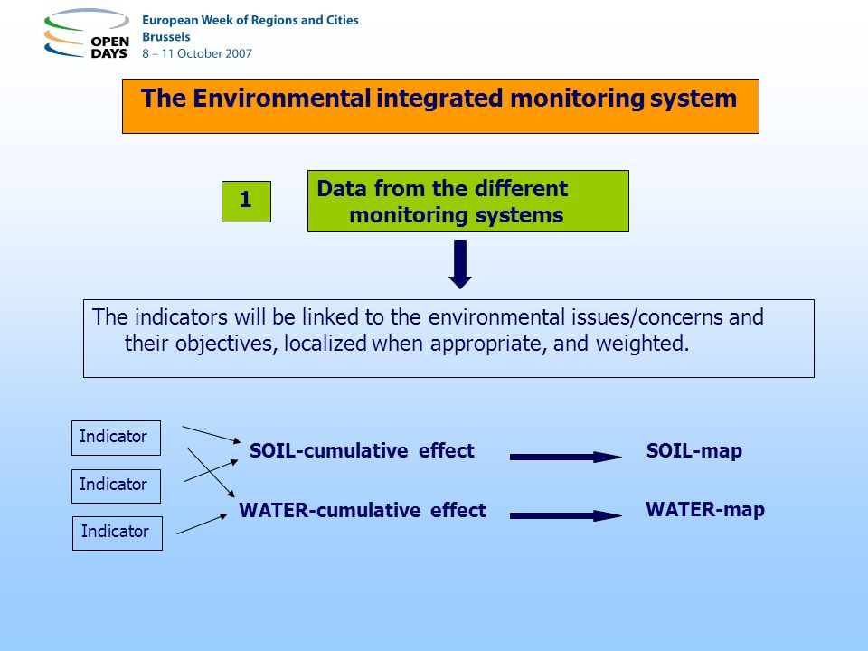The Environmental integrated monitoring system Data from the different monitoring systems The indicators will be linked to the environmental issues/concerns and their objectives, localized when appropriate, and weighted.
