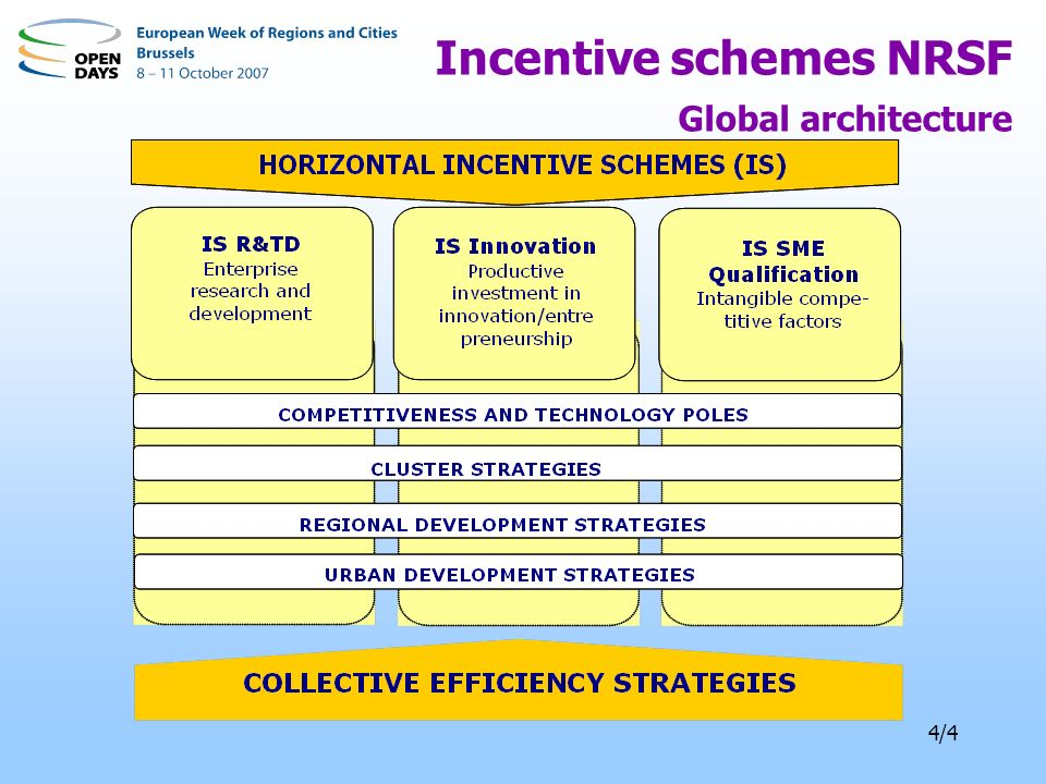 4/4 Incentive schemes NRSF Global architecture