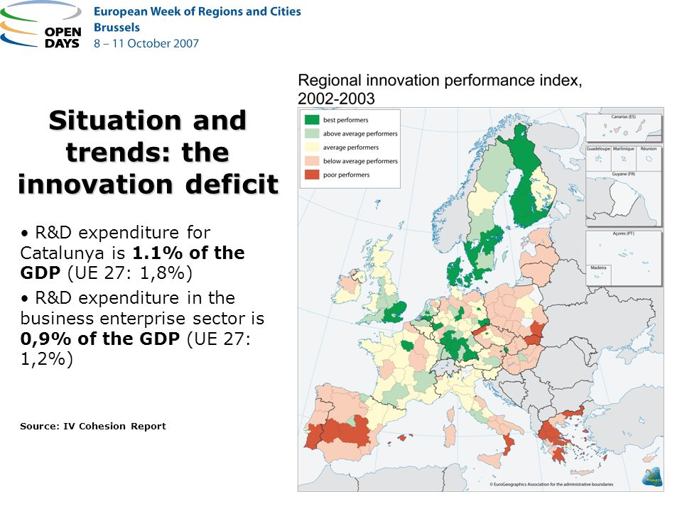 Situation and trends: the innovation deficit R&D expenditure for Catalunya is 1.1% of the GDP (UE 27: 1,8%) R&D expenditure in the business enterprise sector is 0,9% of the GDP (UE 27: 1,2%) Source: IV Cohesion Report
