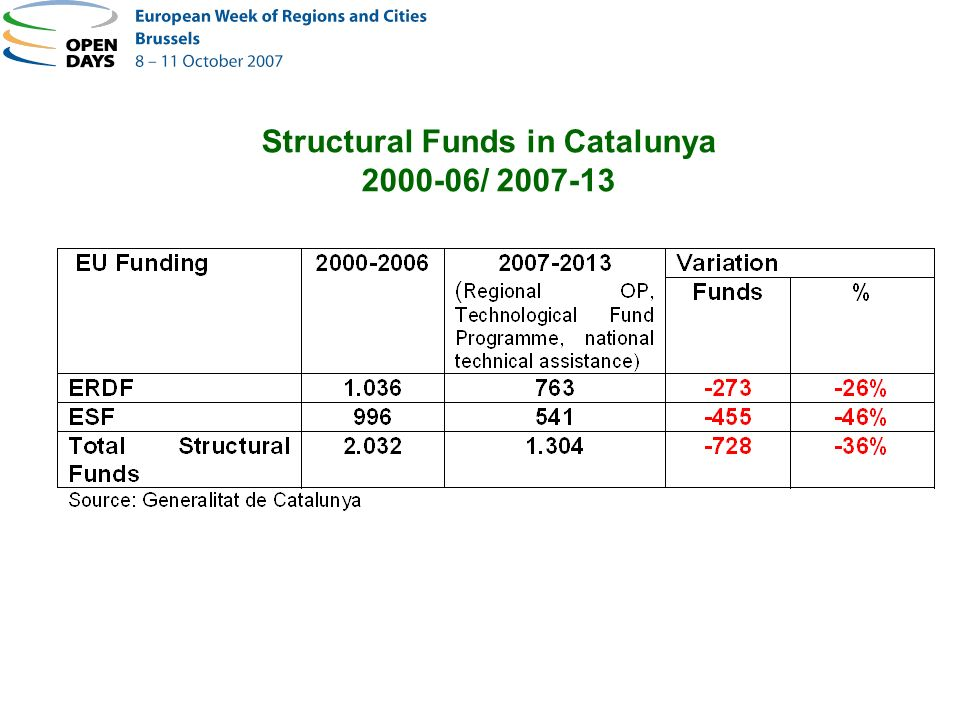 Structural Funds in Catalunya 2000-06/ 2007-13