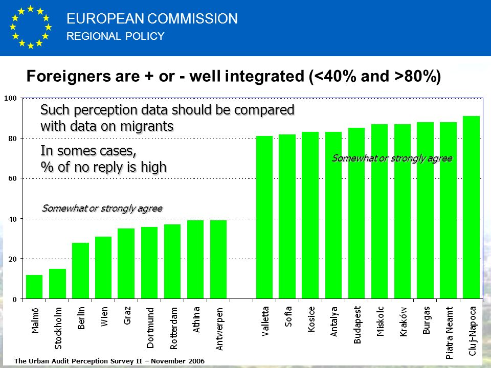 REGIONAL POLICY EUROPEAN COMMISSION http://ec.europa.eu Foreigners are + or - well integrated ( 80%) The Urban Audit Perception Survey II – November 2006 Such perception data should be compared with data on migrants In somes cases, % of no reply is high Somewhat or strongly agree